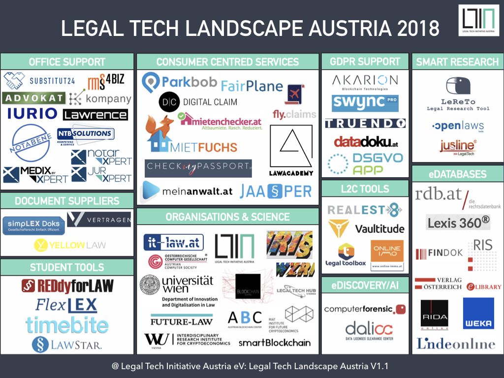 Legal Tech Map Austria 2019